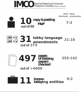 lobbyplag-the-stats-from-the-imco-committee
