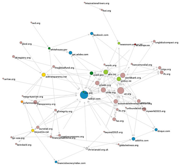 Financial transparency field network with the Issuecrawler tool based on hyperlink analysis starting from members of Financial Transparency Coalition, 12th January 2015. Open Knowledge and Digital Methods Initiative.