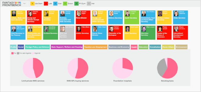 Users can see how their frontbench in Parliament has voted on 75 different policy issues.